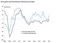 Indeks nastrojów najemców i inwestorów