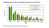 Najbardziej popularne regiony pod względem inwestowania w nieruchomości