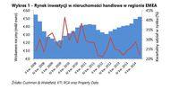 Rynek inwestycji w nieruchomości handlowe w regionie EMEA