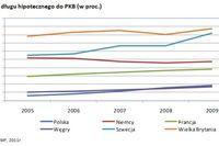Polski rynek kredytów hipotecznych na tle Europy