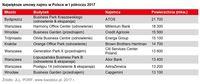 Największe umowy najmu w Polsce w I półroczu 2017