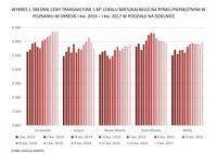 Średnie ceny transakcyjne 1 mkw. lokalu mieszkalnego na rynku pierwotnym