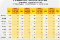 Rynek mieszkaniowy w Polsce IV kw. 2009
