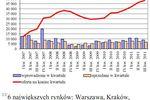 Rynek nieruchomości mieszkaniowych III kw. 2011