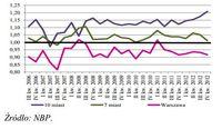 Relacja średniej ważonej ceny m kw. mieszkania,  transakcyjnej - RP do RW