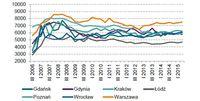 Transakcyjne ceny m kw. mieszkań - rynek pierwotny