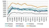 Transakcyjne ceny m kw. mieszkań - rynek wtórny