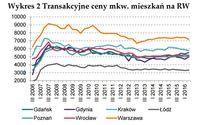 Transakcyjne ceny m kw. mieszkań na rynku wtórnym