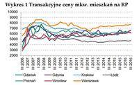 Transakcyjne ceny mkw. mieszkań na rynku pierwotnym