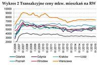 Transakcyjne ceny mkw. mieszkań na rynku wtórnym