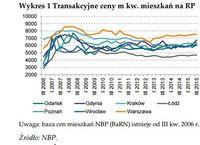 Transakcyjne ceny m kw. mieszkań na rynku pierwotnym