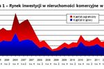 Rynek nieruchomości w Europie II kw. 2012