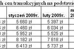 Rynek nieruchomości w I kw. 2009