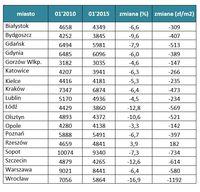 Porównaniu cen ofertowych mieszkań w styczniu 2010 i w styczniu 2015 roku