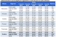 Rynek wtórny mieszkań I kw. 2011