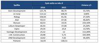 Skonsolidowany zysk netto notowanych na GPW głównych deweloperów mieszkaniowych w 2016 r. vs 2015 r.