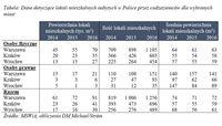 Dane dot. lokali mieszkalnych nabytych w Polsce przez cudzoziemców dla wybranych miast