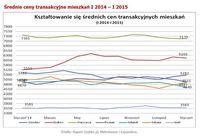 Średnie ceny transakcyjne mieszkań I 2014 – I 2015