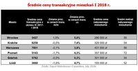 Średnie ceny transakcyjne mieszkań I 2018 r.