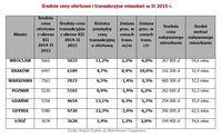 Średnie ceny ofertowe i transakcyjne mieszkań w II 2015 r.