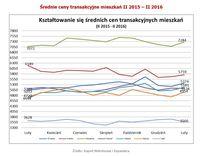 Średnie ceny transakcyjne mieszkań II 2015 – II 2016