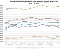 Średnie ceny transakcyjne mieszkań II 2017 – II 2018