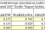 Wtórny rynek nieruchomości IV-VI 2007