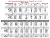 Średnie ceny ofertowe mieszkań na rynku wtórnym IX 2014 – IX 2015
