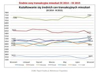 Średnie ceny transakcyjne mieszkań IX 2014 – IX 2015