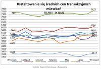 Średnie ceny transakcyjne mieszkań VIII 2015 – VIII 2016