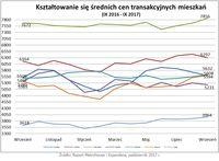 Średnie ceny transakcyjne mieszkań IX 2016 – IX 2017