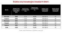 Średnie ceny transakcyjne mieszkań V 2018 r.