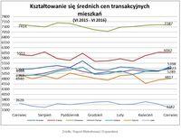 Średnie ceny transakcyjne mieszkań VI 2015 – VI 2016