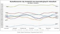 Średnie ceny transakcyjne mieszkań VI 2016 – VI 2017