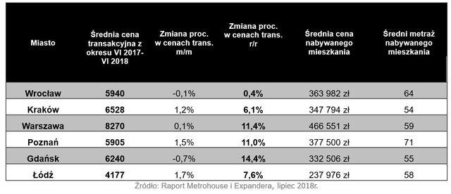 Wtórny rynek nieruchomości VI 2018