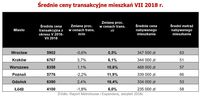 Średnie ceny transakcyjne mieszkań VII 2018 r.