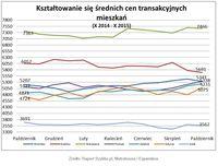 Średnie ceny transakcyjne mieszkań X 2014 – X 2015