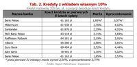 Średnie ceny transakcyjne mieszkań X 2018 r.