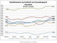 Średnie ceny transakcyjne mieszkań XI 2015 – XI 2016