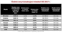 Średnie ceny transakcyjne mieszkań XII 2017 r.