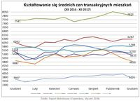 Średnie ceny transakcyjne mieszkań XII 2016 – XII 2017