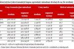 Wygórowane ceny mieszkań z wyższej półki
