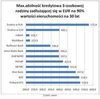 Max. zdolność kredytowa 3-osobowej rodziny (kredyt w EUR, 30 lat, na 90% wartości nieruchomości)