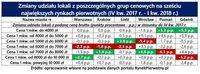 Zmiany udziału lokali z poszczególnych grup cenowych na sześciu największych rynkach pierwotnych