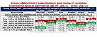 Zmiany udziału lokali z poszczególnych grup cenowych na 6 największych rynkach pierwotnych