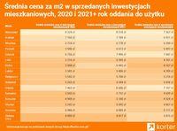Średnia cena za m2 w sprzedanych inwestycjach, 2020 i 2021+rok oddania do użytku