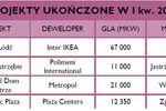 Powierzchnie handlowe w Polsce I-III 2010