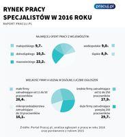 Rynek pracy specjalistów 2016 cd.