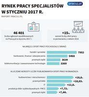 Rynek pracy specjalistów I 2017