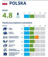 Warunki na rynku pracy